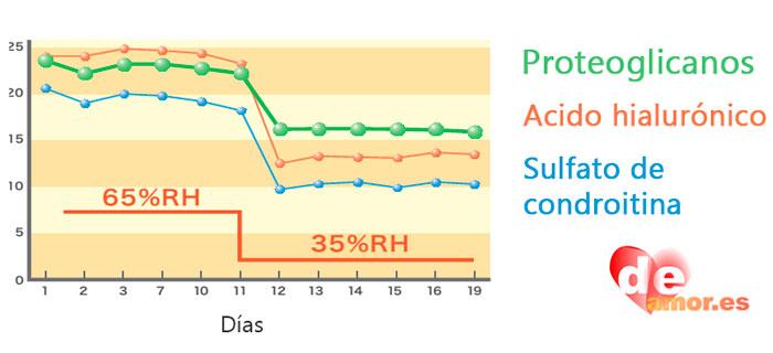 Comparación de cantidad agua emitida